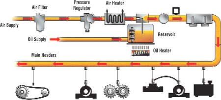 Components of a Typical Oil Mist System